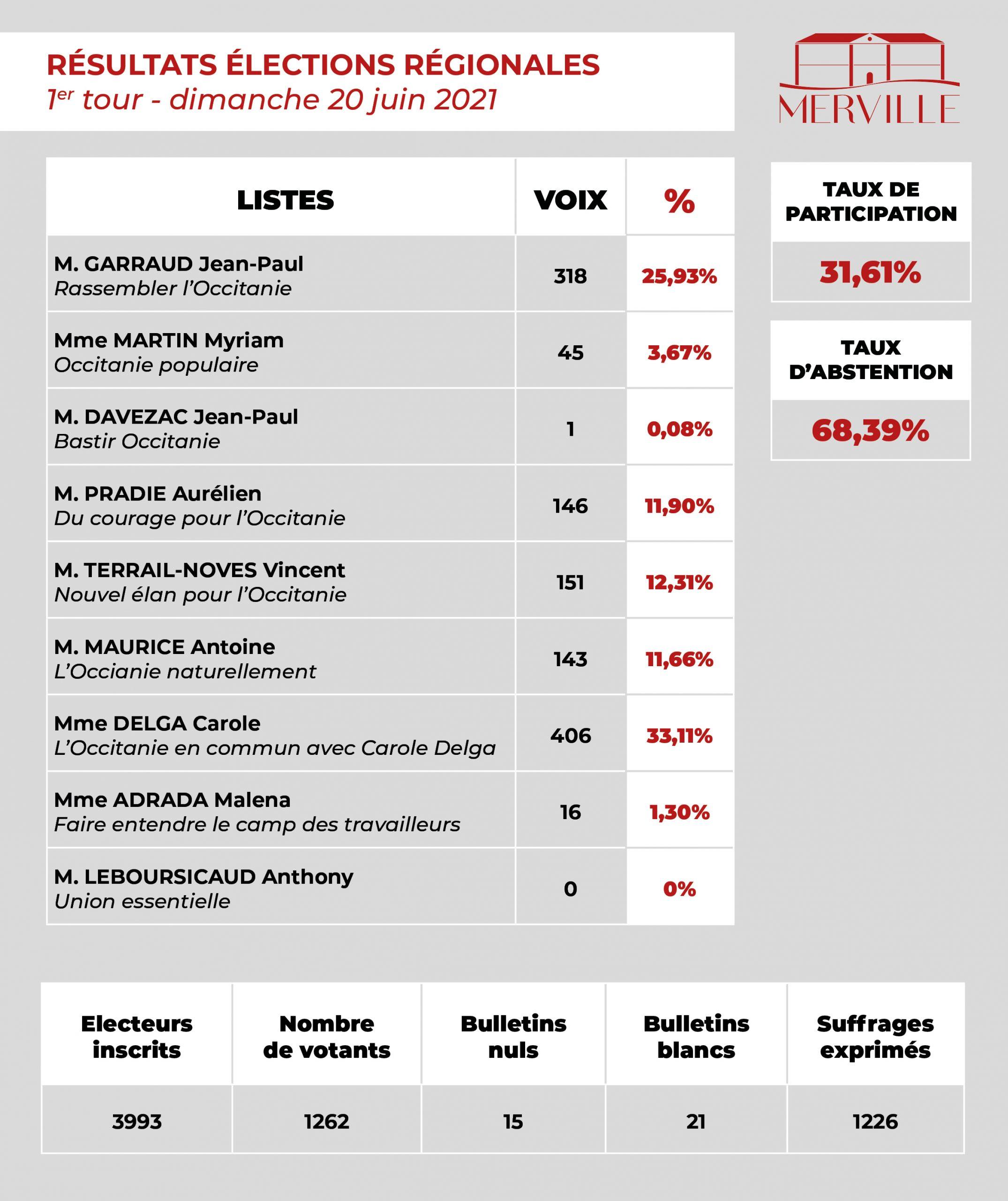 Résultats du 1er tour des élections régionales 2021 sur Merville. Madame Carole Delga est en tête avec 33,11% des voix. Monsieur Aurélien Pradie a obtenu 11,9% des voix. Monsieur Garraud Jean-Paul a obtenu 25,93% des voix, Madame Martin Myriam a obtenu 3,67% des voix, Monsieur Davezac Jean-Paul a obtenu 0,08% des voix, Monsieur Terrail-Noves Vincent a obtenu 12,31% des voix, Monsieur Maurice Antoine a obtenu 11,66% des voix, Madame Abrada Malena a obtenu 1,3% des voix et Monsieur Leboursicaud Anthony a otebnu 0% des voix. Taux de participation : 31,61%, taux d'abstention : 68,39%.