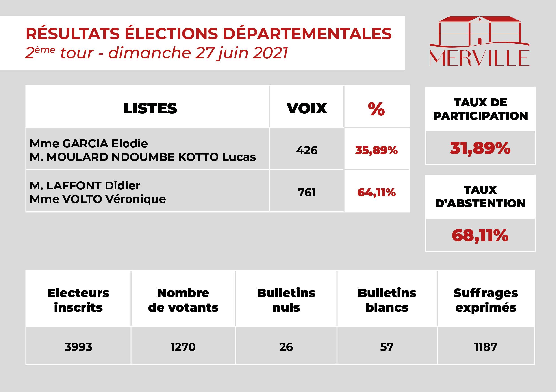 Résultats du 2ème tour des élections départementales 2021 sur Merville. Monsieur Laffont Didier et Madame Volto Véronique en tête avec 64,11% des voix. Madame Garcia Elodie et Monsieur Moulard Ndoumbe Kotto Lucas ont obtenu 35,89% des voix. Taux de participation : 31,89%, taux d'abstention : 68,11%.