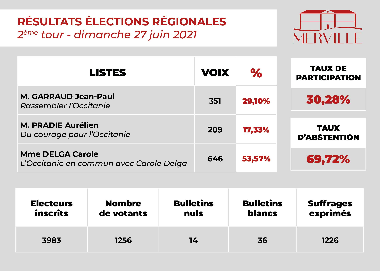 Résultats du 2ème tour des élections régionales 2021 sur Merville. Madame Carole Delga est en tête avec 53,57% des voix. Monsieur Aurélien Pradie a obtenu 17,33% des voix. Monsieur Garraud Jean-Paul a obtenu 29,10% des voix. Taux de participation : 30,28%, taux d'abstention : 69,72%.